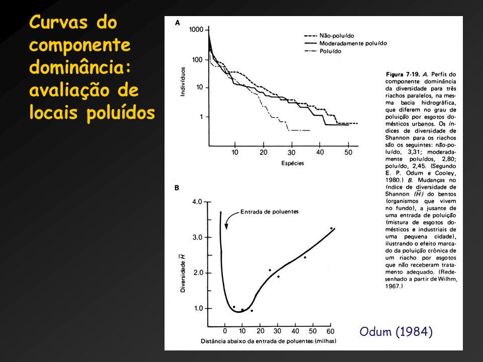 Curvas do componente dominância: avaliação de locais poluídos Odum (1984)