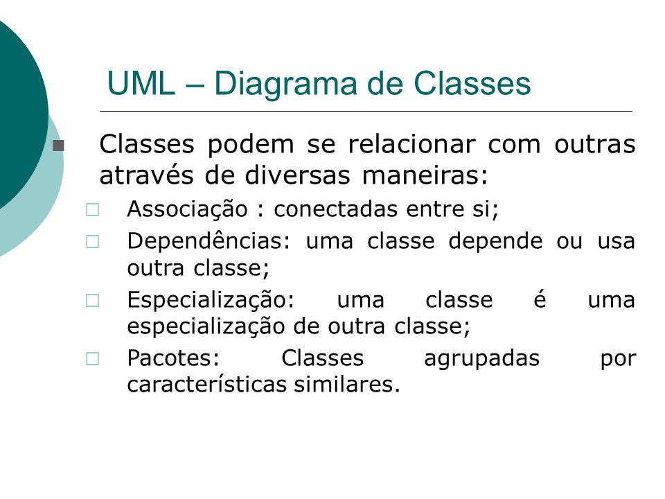 UML – Diagrama de Classes Classes podem se relacionar com outras através de diversas maneiras:  Associação : conectadas entre si;  Dependências: uma classe depende ou usa outra classe;  Especialização: uma classe é uma especialização de outra classe;  Pacotes: Classes agrupadas por características similares.
