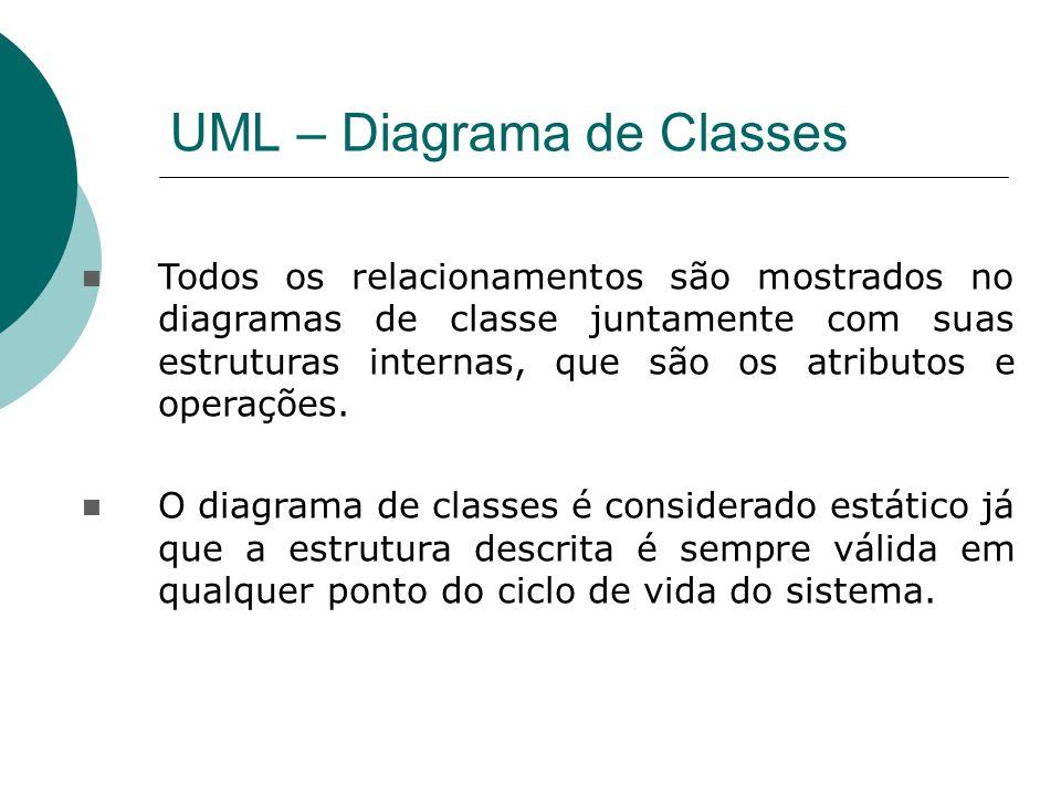 UML – Diagrama de Classes Todos os relacionamentos são mostrados no diagramas de classe juntamente com suas estruturas internas, que são os atributos e operações.