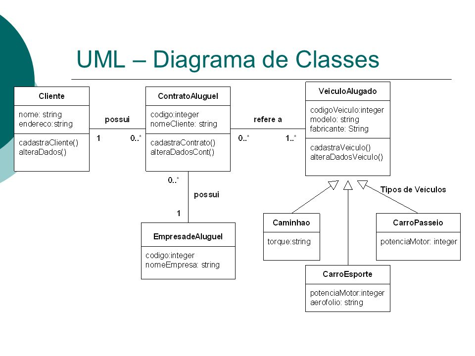 UML – Diagrama de Classes