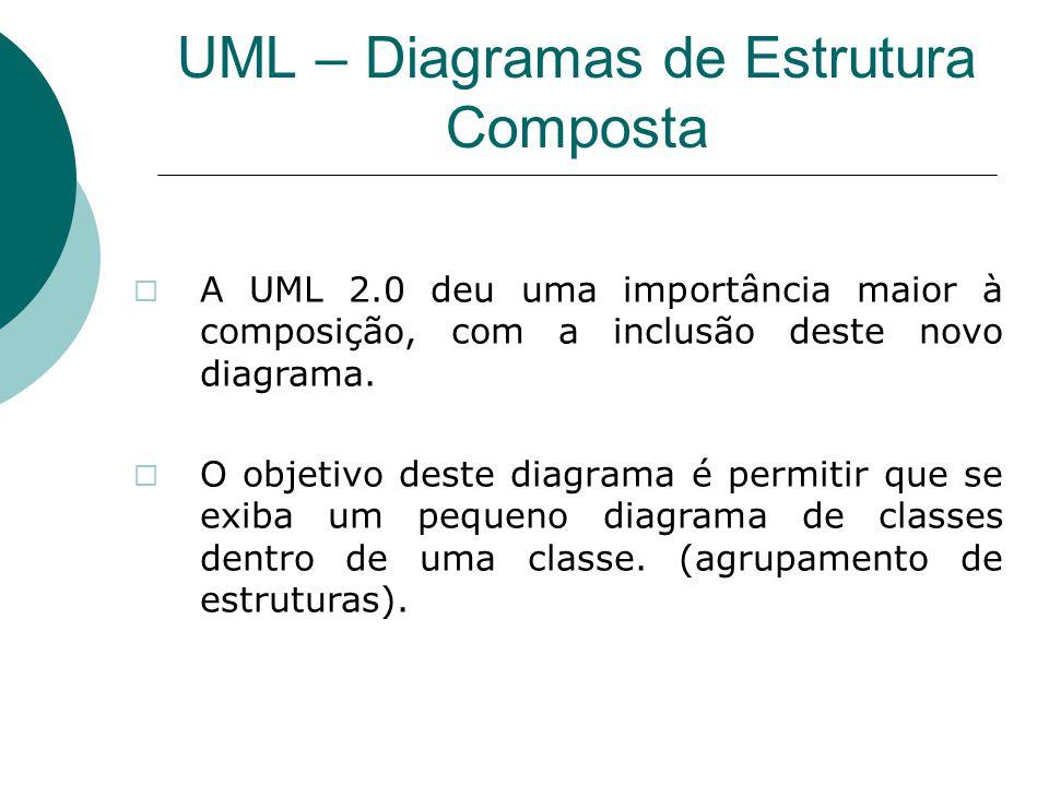UML – Diagramas de Estrutura Composta  A UML 2.0 deu uma importância maior à composição, com a inclusão deste novo diagrama.  O objetivo deste diagr