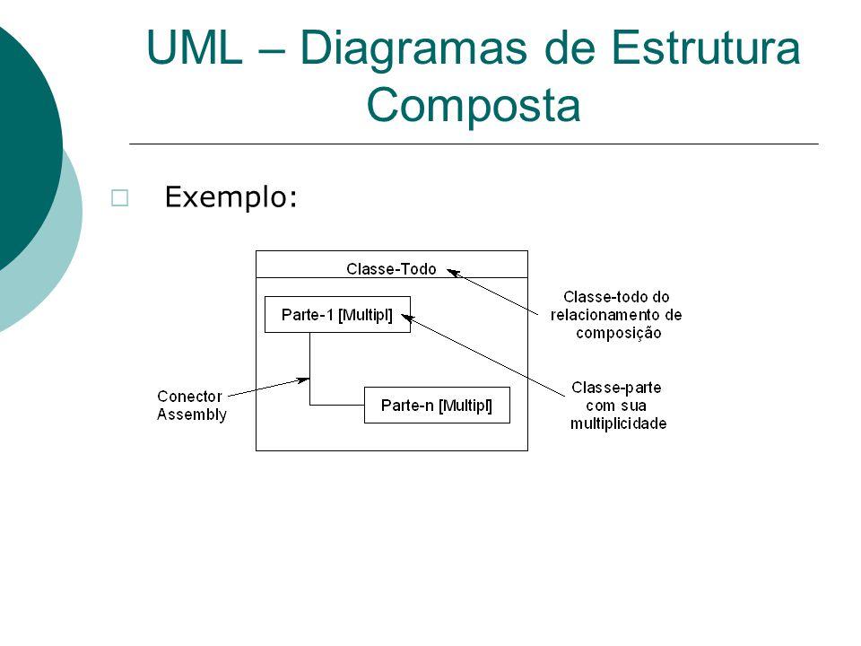 UML – Diagramas de Estrutura Composta  Exemplo: