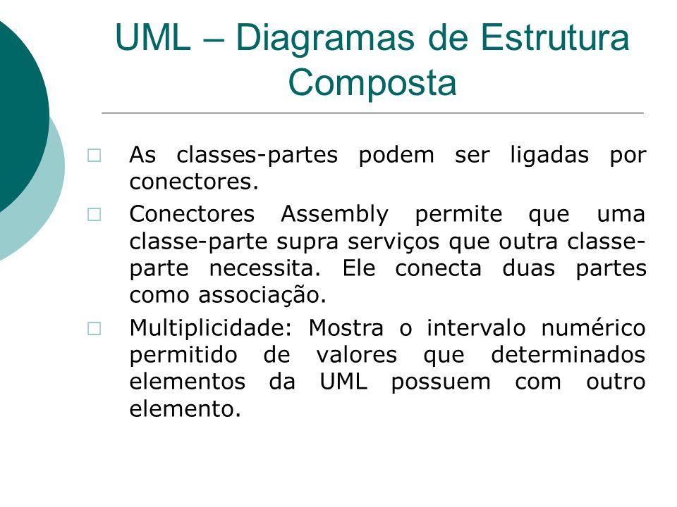 UML – Diagramas de Estrutura Composta  As classes-partes podem ser ligadas por conectores.  Conectores Assembly permite que uma classe-parte supra s