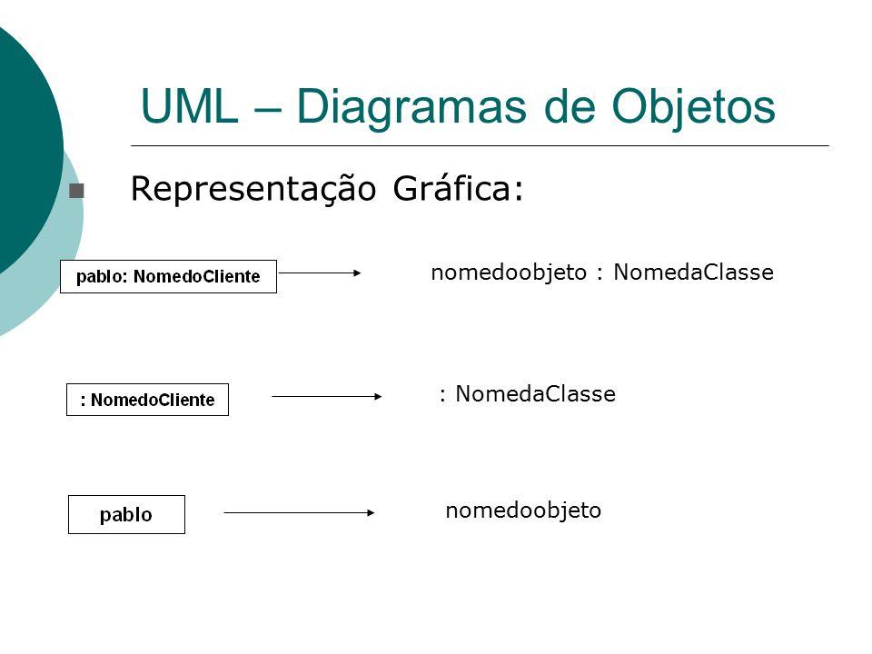 UML – Diagramas de Objetos Representação Gráfica: nomedoobjeto : NomedaClasse : NomedaClasse nomedoobjeto