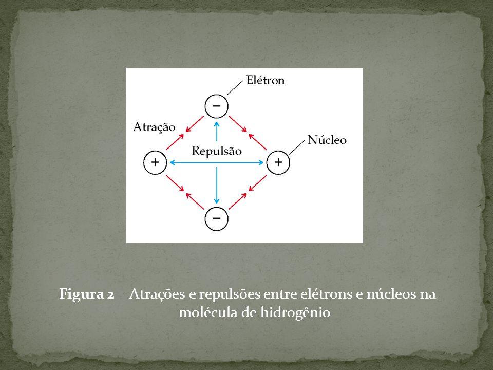 Estruturas de Lewis: as ligações covalentes podem ser representadas pelos símbolos de Lewis dos elementos, onde cada par de elétrons compartilhado é representado por um traço: Ligações múltiplas: é possível que mais de um par de elétrons seja compartilhado entre dois átomos: → Um par = ligação simples ( ); → Dois pares = ligação dupla ( ); → Três pares = ligação tripla ( );