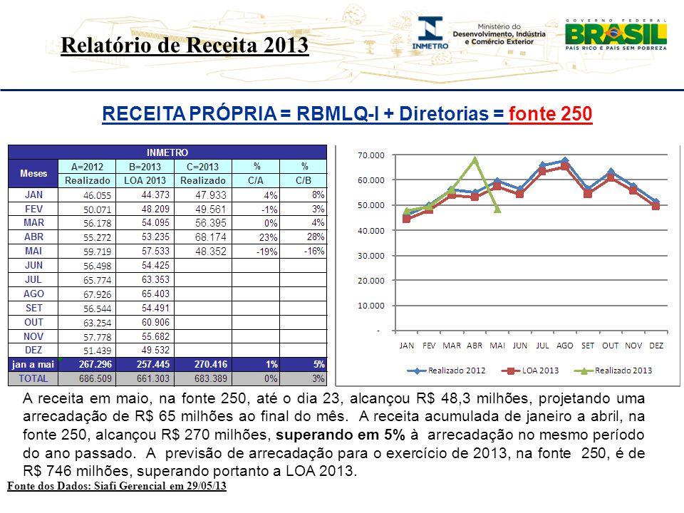 RECEITA PRÓPRIA = RBMLQ-I + Diretorias = fonte 250 Fonte dos Dados: Siafi Gerencial em 29/05/13 RRelatório de Receita 2013 A receita em maio, na fonte 250, até o dia 23, alcançou R$ 48,3 milhões, projetando uma arrecadação de R$ 65 milhões ao final do mês.