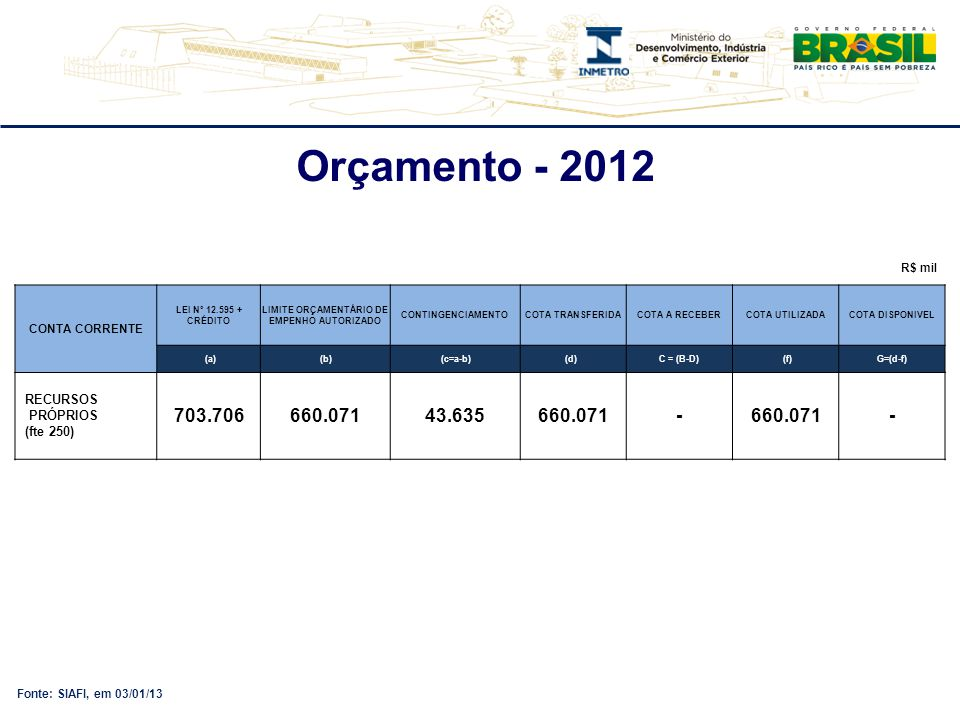 Fonte: SIAFI, em 03/01/13 Orçamento - 2012 R$ mil CONTA CORRENTE LEI Nº 12.595 + CRÉDITO LIMITE ORÇAMENTÁRIO DE EMPENHO AUTORIZADO CONTINGENCIAMENTOCO