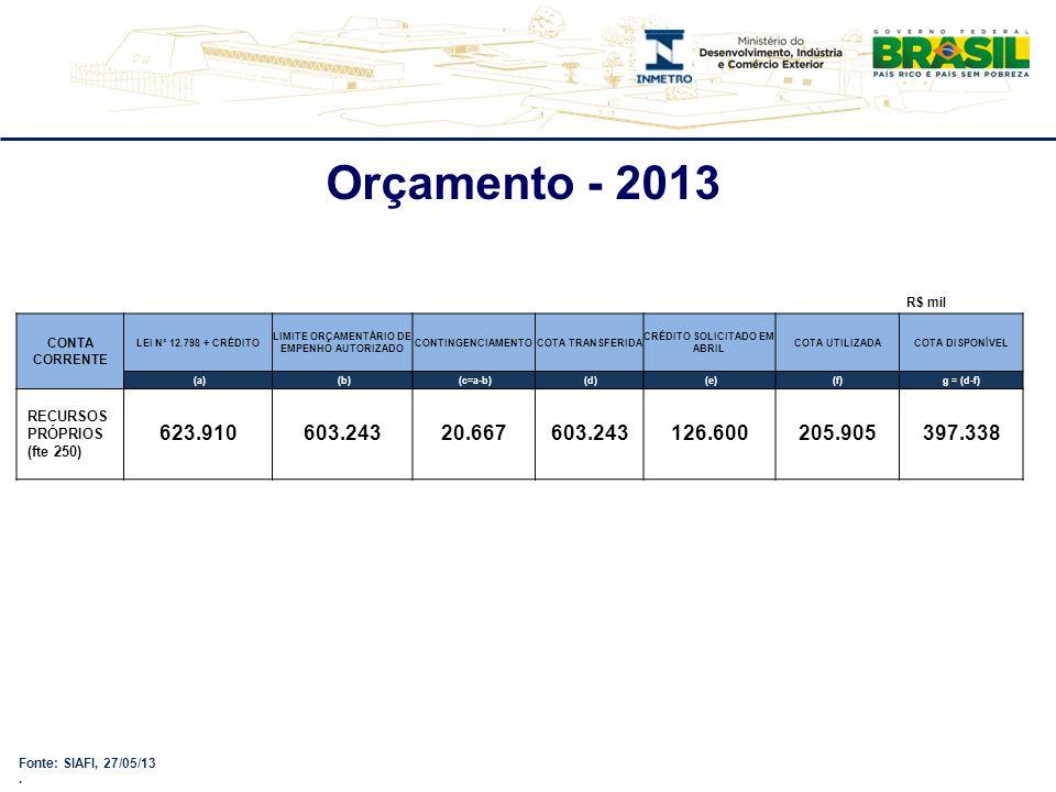 Fonte: SIAFI, 27/05/13. Orçamento - 2013 CONTA CORRENTE LEI Nº 12.798 + CRÉDITO LIMITE ORÇAMENTÁRIO DE EMPENHO AUTORIZADO CONTINGENCIAMENTOCOTA TRANSF