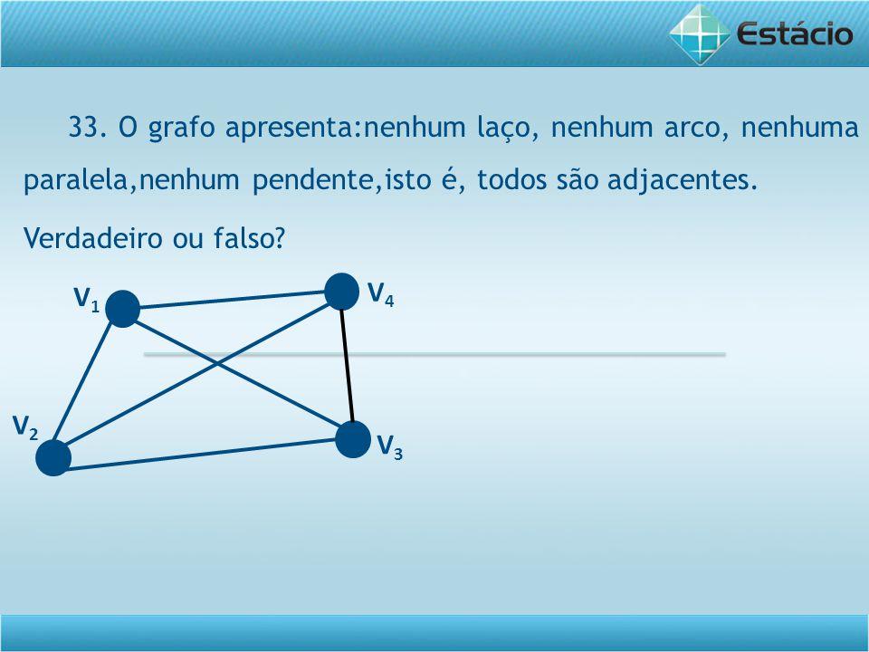 33. O grafo apresenta:nenhum laço, nenhum arco, nenhuma paralela,nenhum pendente,isto é, todos são adjacentes. Verdadeiro ou falso? V1V1 V3V3 V2V2 V4V