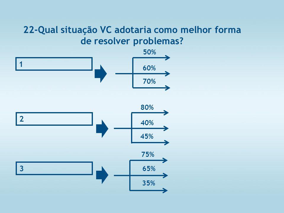 22-Qual situação VC adotaria como melhor forma de resolver problemas.