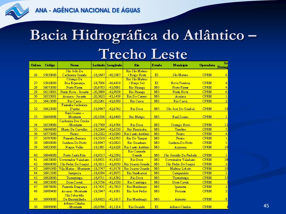 45 Bacia Hidrográfica do Atlântico – Trecho Leste
