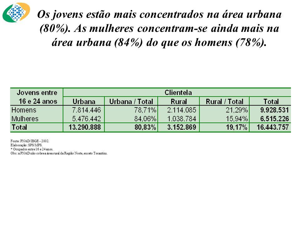 Os jovens estão mais concentrados na área urbana (80%).
