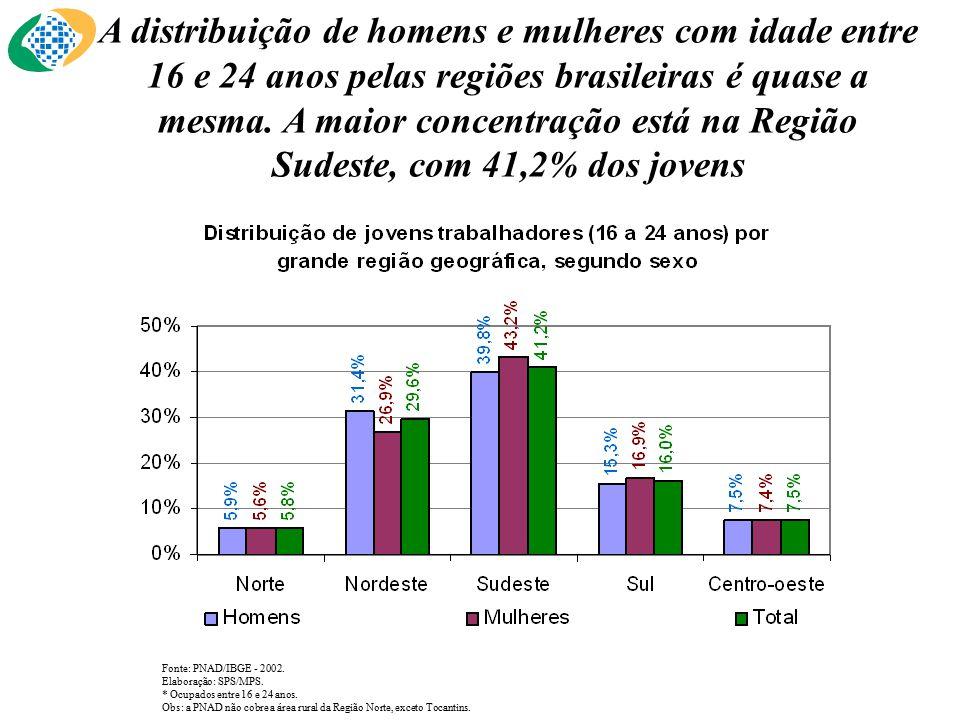 A distribuição de homens e mulheres com idade entre 16 e 24 anos pelas regiões brasileiras é quase a mesma.