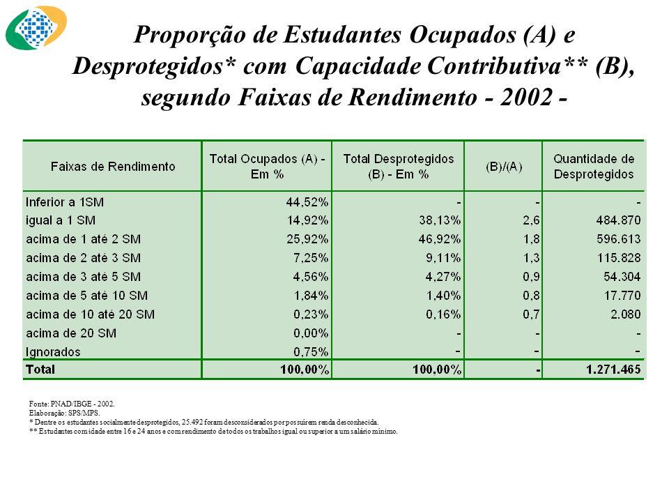 Proporção de Estudantes Ocupados (A) e Desprotegidos* com Capacidade Contributiva** (B), segundo Faixas de Rendimento - 2002 - Fonte: PNAD/IBGE - 2002.
