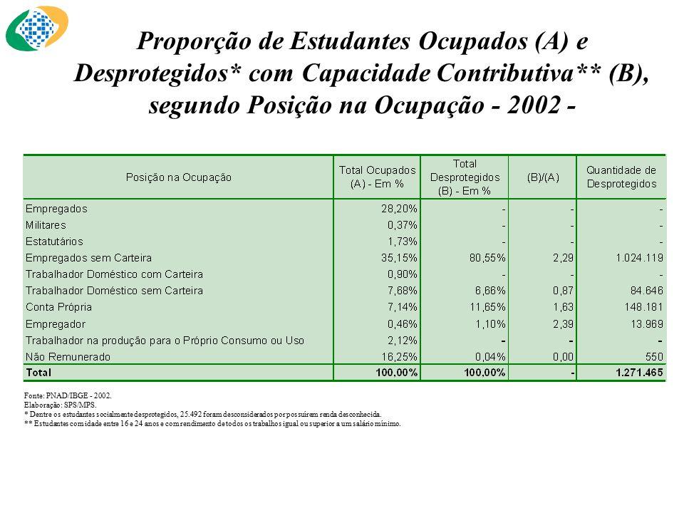 Proporção de Estudantes Ocupados (A) e Desprotegidos* com Capacidade Contributiva** (B), segundo Posição na Ocupação - 2002 - Fonte: PNAD/IBGE - 2002.