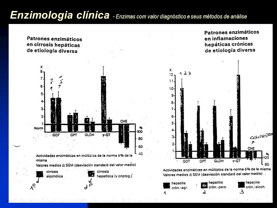 Enzimologia clínica - Enzimas com valor diagnóstico e seus métodos de análise