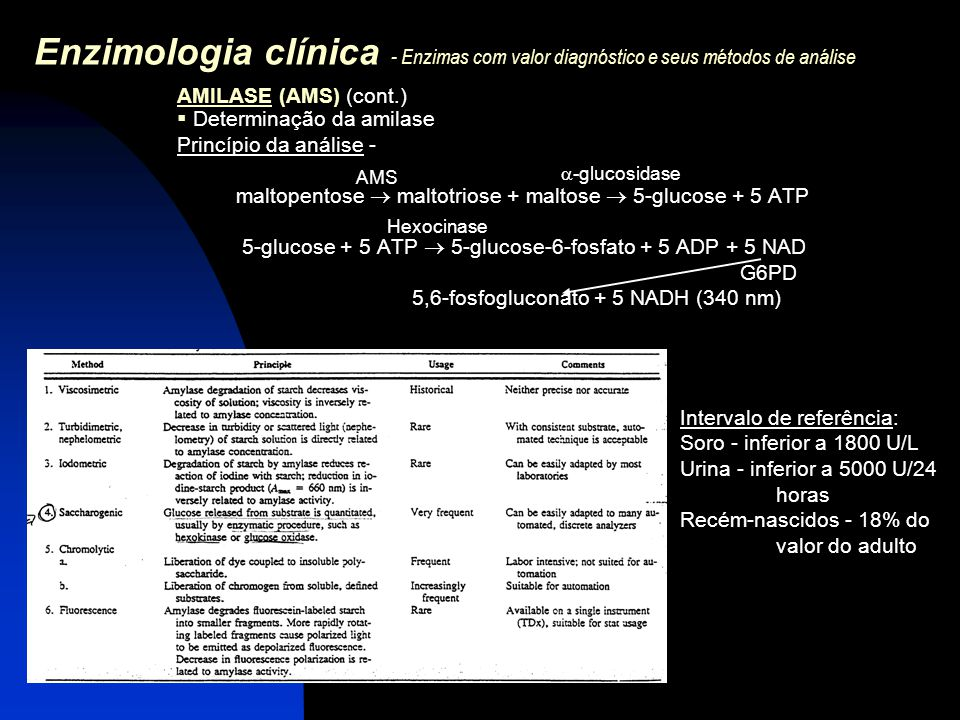 Enzimologia clínica - Enzimas com valor diagnóstico e seus métodos de análise AMILASE (AMS) (cont.)  Determinação da amilase Princípio da análise - m