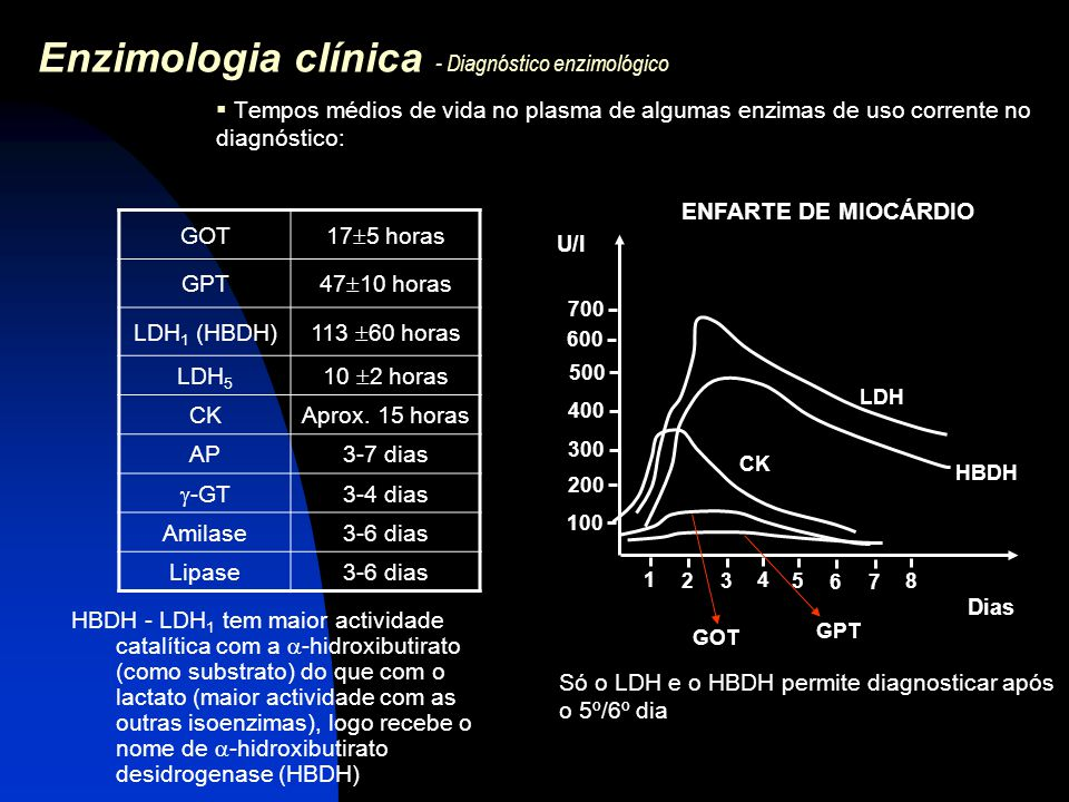 Enzimologia clínica - Diagnóstico enzimológico  Tempos médios de vida no plasma de algumas enzimas de uso corrente no diagnóstico: GOT 17  5 horas G