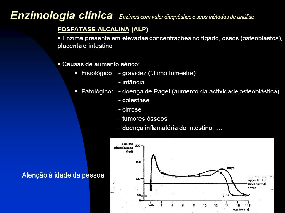 Enzimologia clínica - Enzimas com valor diagnóstico e seus métodos de análise FOSFATASE ALCALINA (ALP) (cont.)  Determinação da fosfatase alcalina MÉTODO P-nitrofenil fosfato + H 2 O  p-nitrofenol + fosfato - determinação cinética a pH alcalino - p-nitrofenol tem uma absorção máxima a 405 nm - o aumento da absorvância é directamente proporcional à actividade de ALP na amostra Intervalo de referência (adulto): 20-70 U/L (30ºC)  Determinação de isoenzimas (permite determinar o tecido de origem da enzima) ALP Fonte da enzima %inibição calor Fígado60 Ósseo90 Intestino60 Placenta0 Carcinoma0