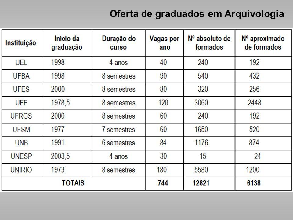 Os dados exatos sobre o número total de egressos dos cursos de Arquivologia são de difícil obtenção. No entanto, através de pesquisa à base do MEC, é
