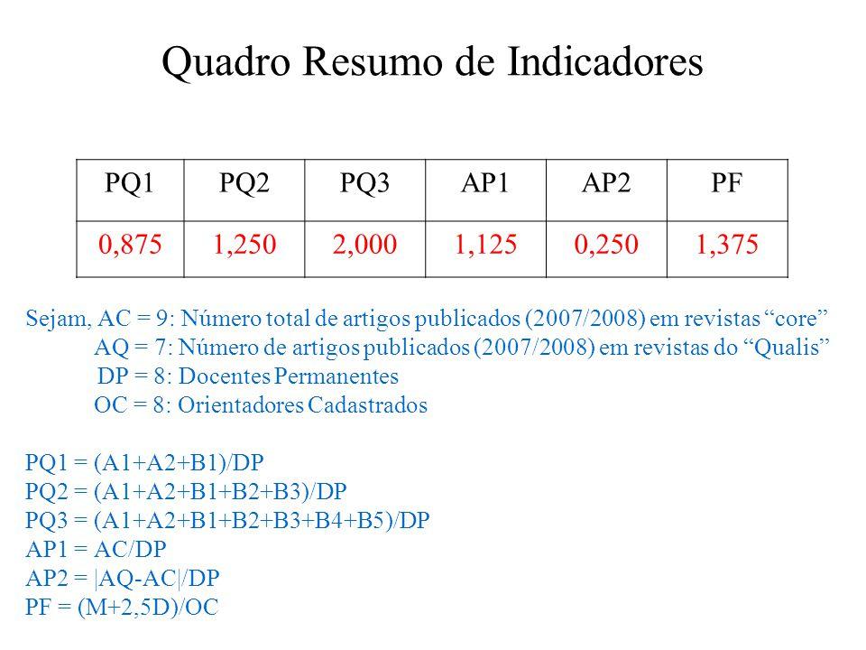 """Quadro Resumo de Indicadores Sejam, AC = 9: Número total de artigos publicados (2007/2008) em revistas """"core"""" AQ = 7: Número de artigos publicados (20"""