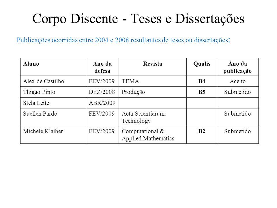 Corpo Discente - Teses e Dissertações Publicações ocorridas entre 2004 e 2008 resultantes de teses ou dissertações : AlunoAno da defesa RevistaQualisA