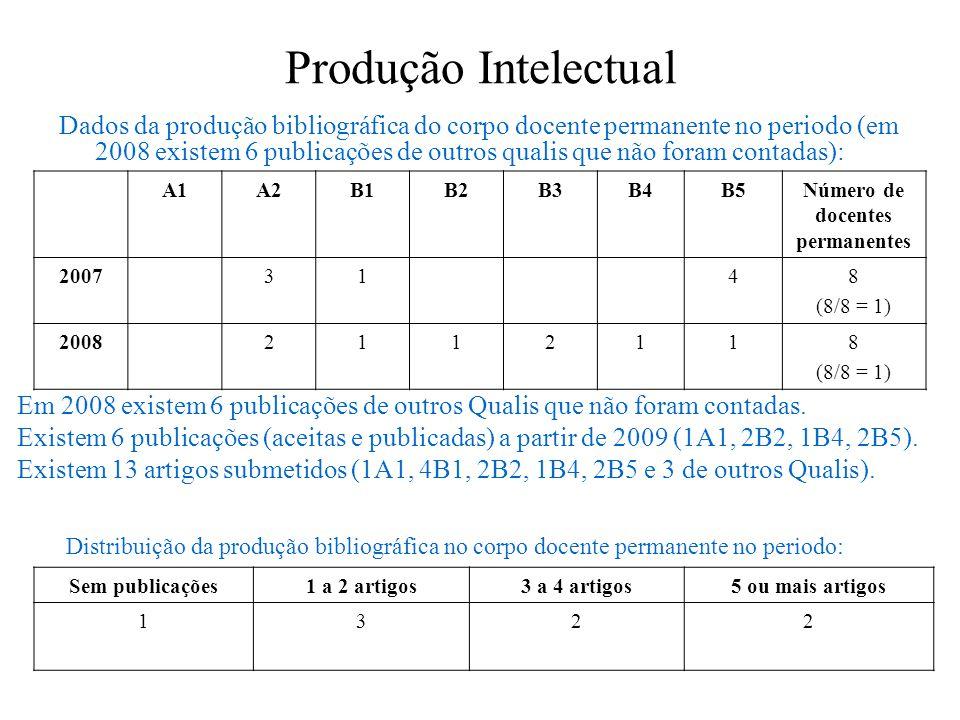 Produção Intelectual Dados da produção bibliográfica do corpo docente permanente no periodo (em 2008 existem 6 publicações de outros qualis que não fo