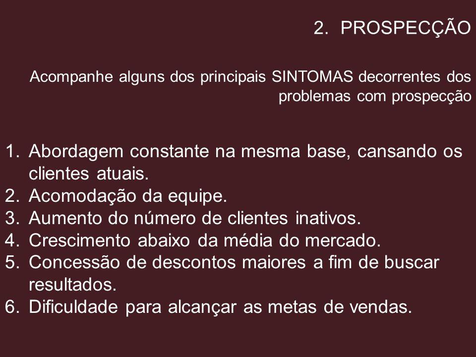 2.PROSPECÇÃO Acompanhe alguns dos principais SINTOMAS decorrentes dos problemas com prospecção 1.Abordagem constante na mesma base, cansando os client
