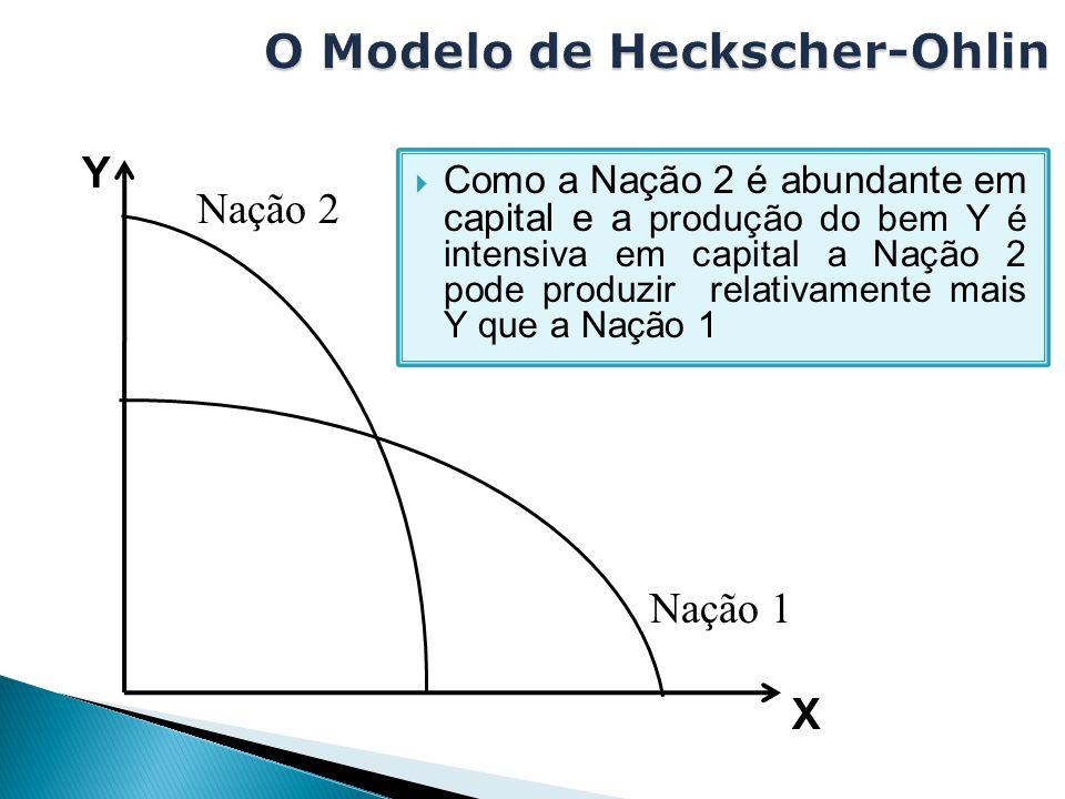 Y X Nação 2Nação 1  Como a Nação 2 é abundante em capital e a produção do bem Y é intensiva em capital a Nação 2 pode produzir relativamente mais Y q