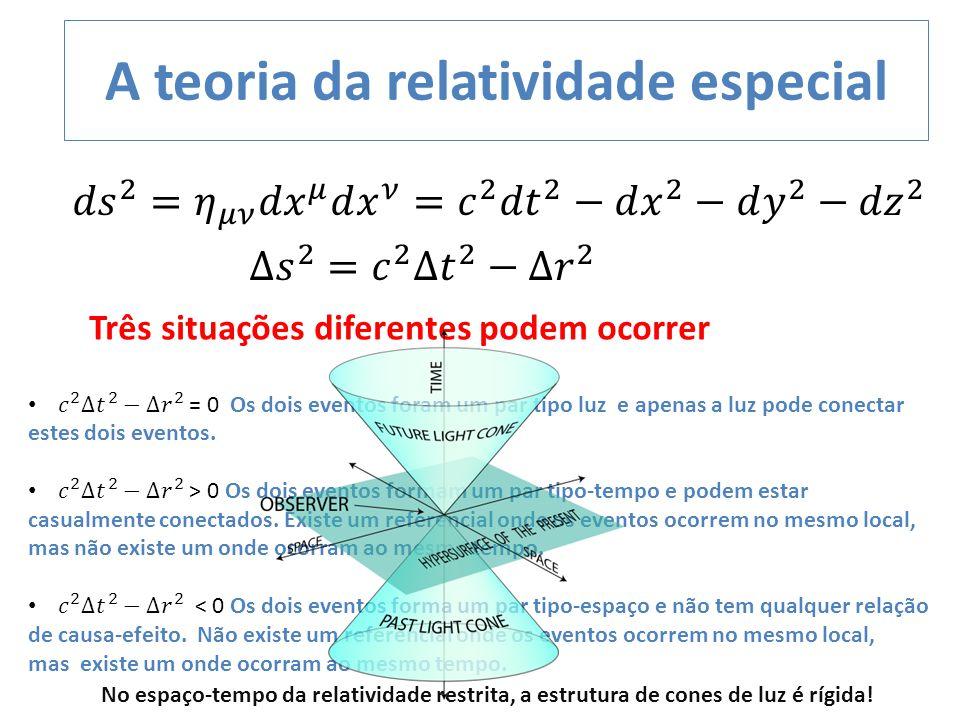 A teoria da relatividade especial Três situações diferentes podem ocorrer No espaço-tempo da relatividade restrita, a estrutura de cones de luz é rígi