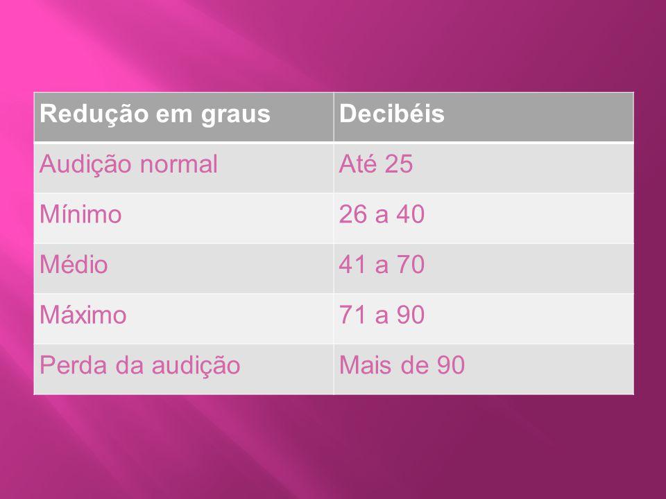 Redução em grausDecibéis Audição normalAté 25 Mínimo26 a 40 Médio41 a 70 Máximo71 a 90 Perda da audiçãoMais de 90