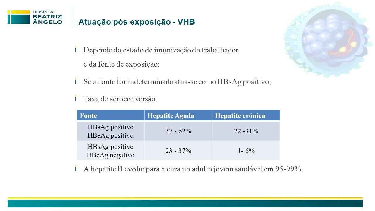 Atuação pós exposição - VHB Depende do estado de imunização do trabalhador e da fonte de exposição: Se a fonte for indeterminada atua-se como HBsAg positivo; Taxa de seroconversão: A hepatite B evolui para a cura no adulto jovem saudável em 95-99%.