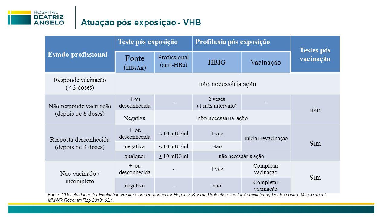 Atuação pós exposição - VHB Estado profissional Teste pós exposiçãoProfilaxia pós exposição Testes pós vacinação Fonte ( HBsAg ) Profissional (anti-HBs) HBIGVacinação Responde vacinação (≥ 3 doses) não necessária ação Não responde vacinação (depois de 6 doses) + ou desconhecida - 2 vezes (1 mês intervalo) - não Negativa não necessária ação Resposta desconhecida (depois de 3 doses) + ou desconhecida < 10 mIU/ml1 vez Iniciar revacinação Sim negativa< 10 mIU/mlNão qualquer≥ 10 mIU/mlnão necessária ação Não vacinado / incompleto + ou desconhecida -1 vez Completar vacinação Sim negativa-não Completar vacinação Fonte: CDC Guidance for Evaluating Health-Care Personnel for Hepatitis B Virus Protection and for Administering Postexposure Management.