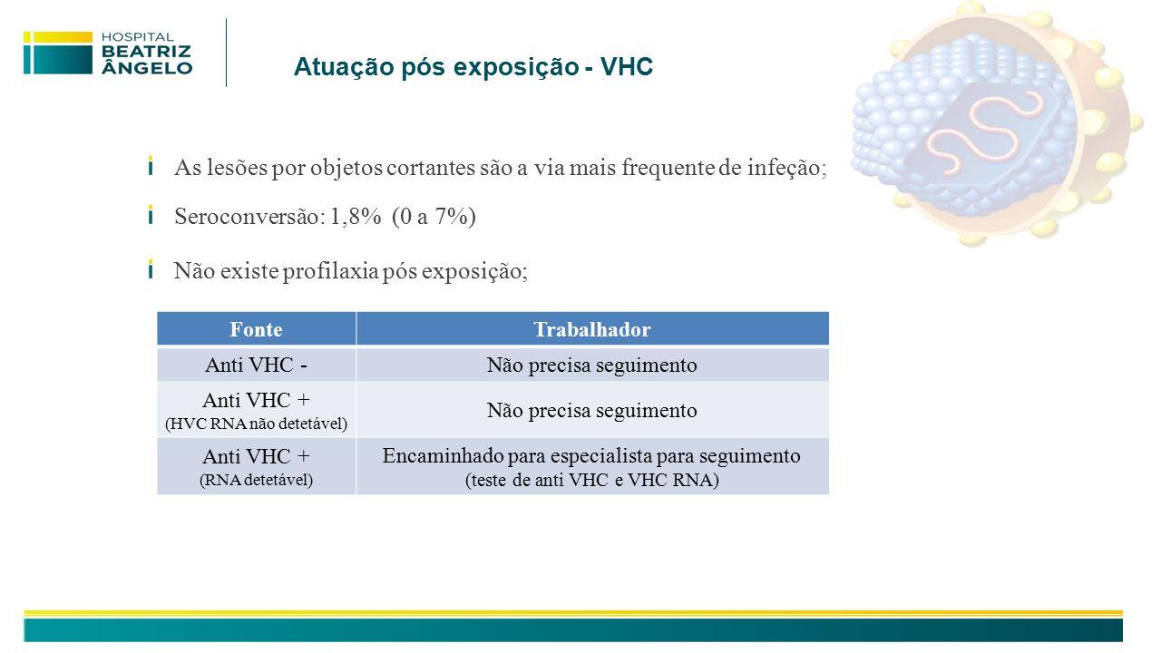 Atuação pós exposição - VHC As lesões por objetos cortantes são a via mais frequente de infeção; Seroconversão: 1,8% (0 a 7%) Não existe profilaxia pós exposição; FonteTrabalhador Anti VHC -Não precisa seguimento Anti VHC + (HVC RNA não detetável) Não precisa seguimento Anti VHC + (RNA detetável) Encaminhado para especialista para seguimento (teste de anti VHC e VHC RNA)