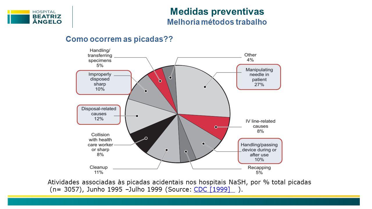 Medidas preventivas Melhoria métodos trabalho Atividades associadas às picadas acidentais nos hospitais NaSH, por % total picadas (n= 3057), Junho 1995 –Julho 1999 (Source: CDC [1999] ).