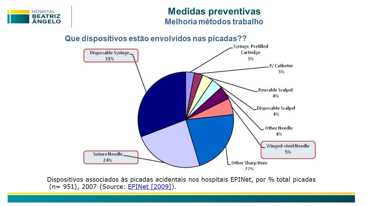 Medidas preventivas Melhoria métodos trabalho Dispositivos associados às picadas acidentais nos hospitais EPINet, por % total picadas (n= 951), 2007 (Source: EPINet [2009]).