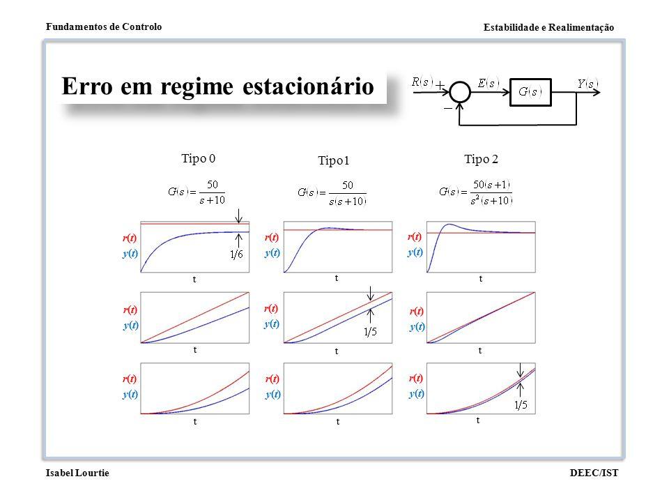 Estabilidade e Realimentação Fundamentos de Controlo DEEC/ISTIsabel Lourtie Erro em regime estacionário r(t)r(t) y(t)y(t) r(t)r(t) y(t)y(t) r(t)r(t) y