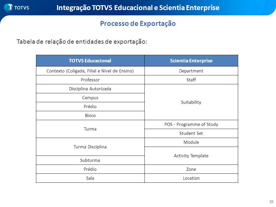 35 Integração TOTVS Educacional e Scientia Enterprise Tabela de relação de entidades de exportação: Processo de Exportação TOTVS EducacionalScientia E