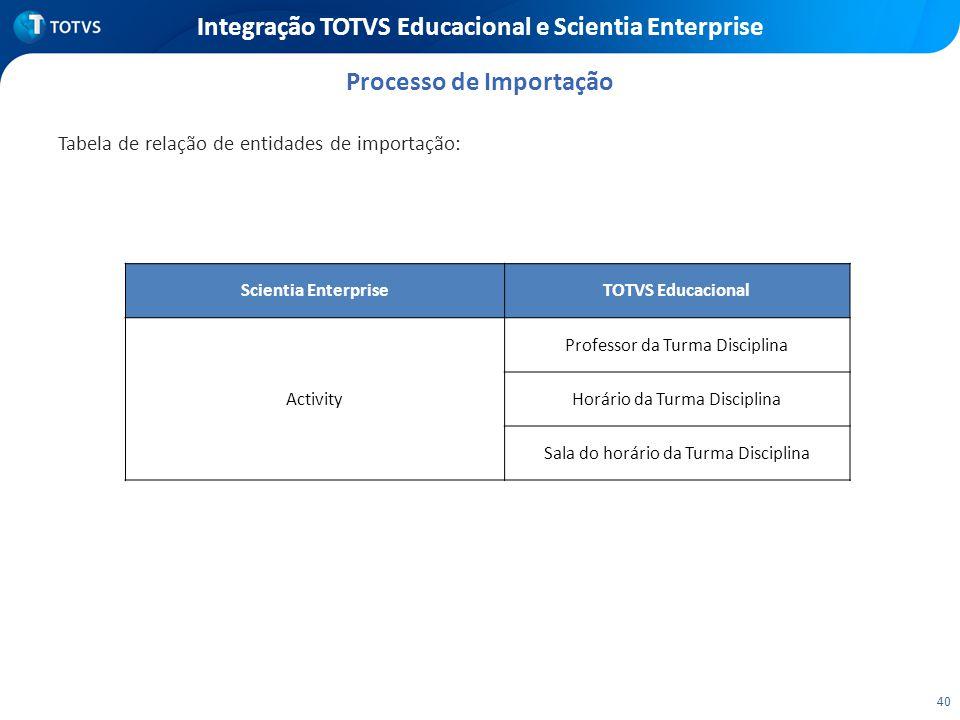 40 Integração TOTVS Educacional e Scientia Enterprise Tabela de relação de entidades de importação: Processo de Importação Scientia EnterpriseTOTVS Ed