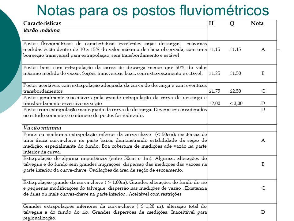 Notas para os postos fluviométricos 29 CaracterísticasHQNota Vazão máxima Postos fluviométricos de características excelentes cujas descargas máximas