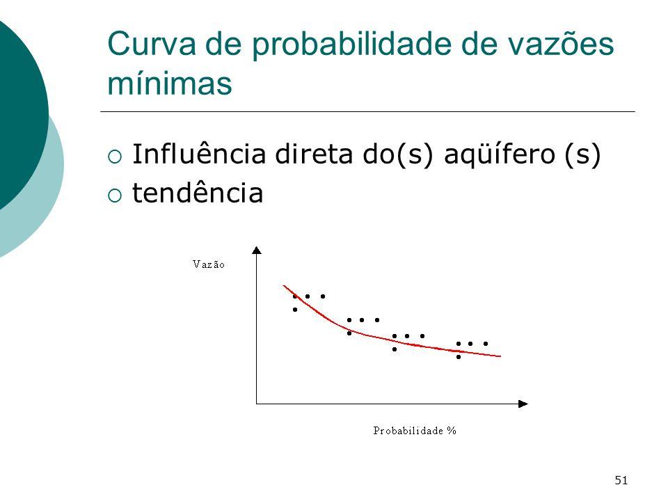 51 Curva de probabilidade de vazões mínimas  Influência direta do(s) aqüífero (s)  tendência
