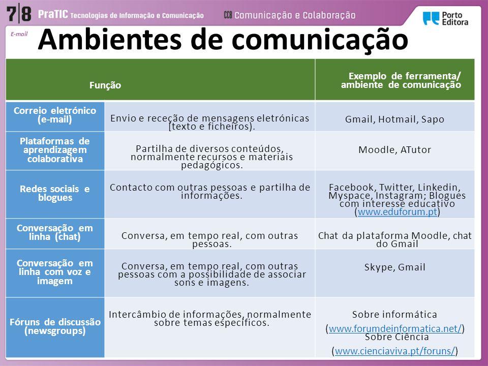 E-mail Ambientes de comunicação Função Exemplo de ferramenta/ ambiente de comunicação Correio eletrónico (e-mail) Envio e receção de mensagens eletrón