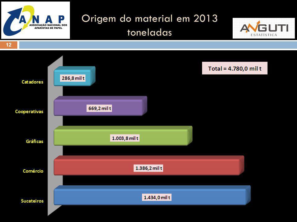 12 Origem do material em 2013 toneladas