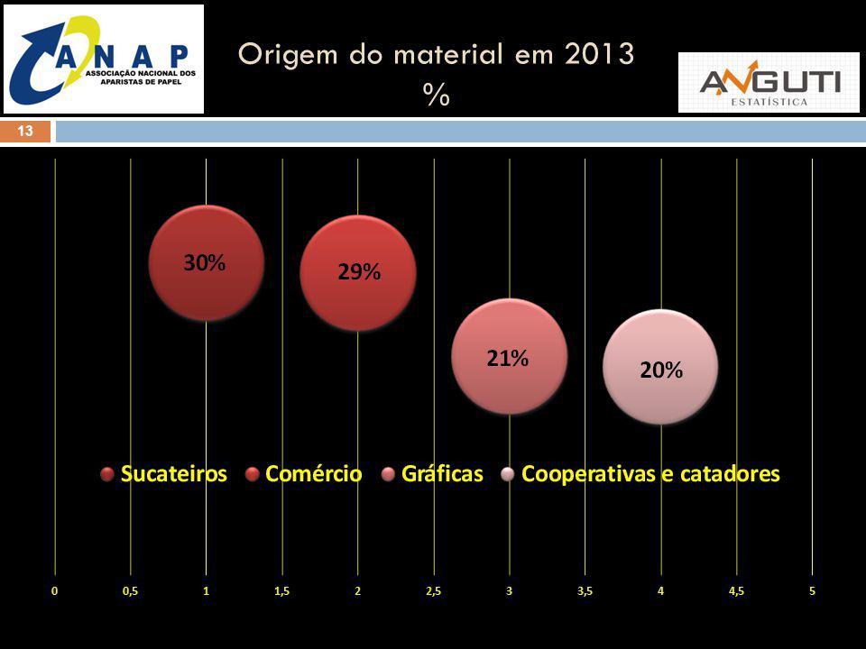 13 Origem do material em 2013 %