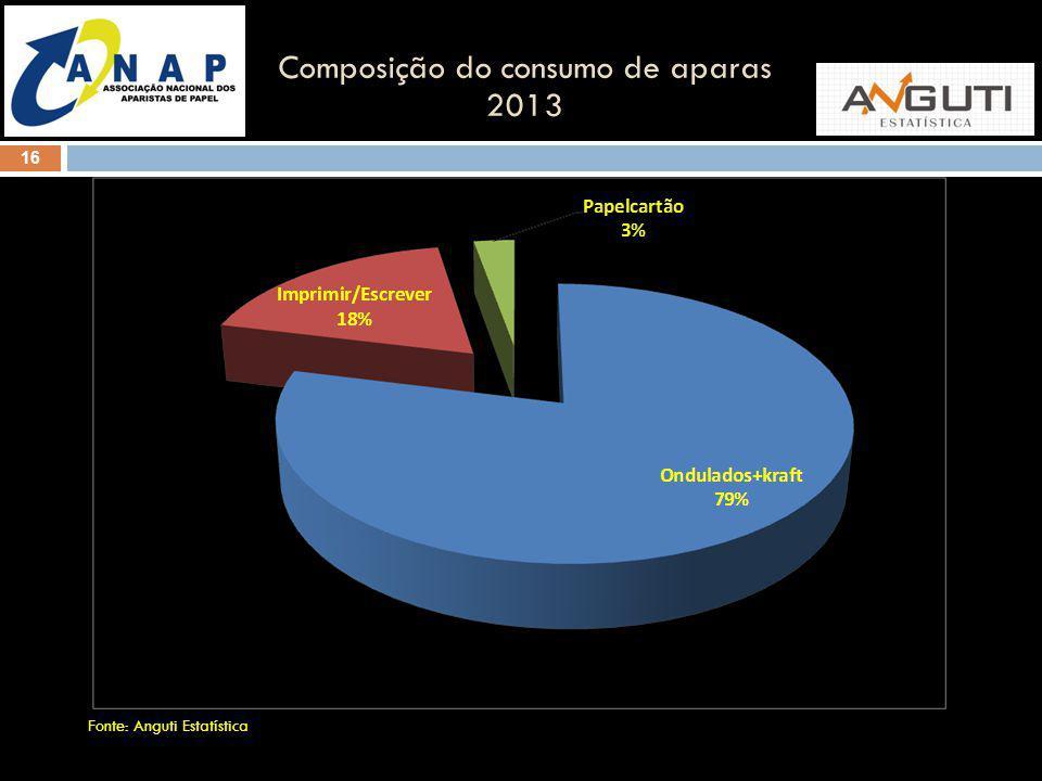 16 Composição do consumo de aparas 2013 Fonte: Anguti Estatística
