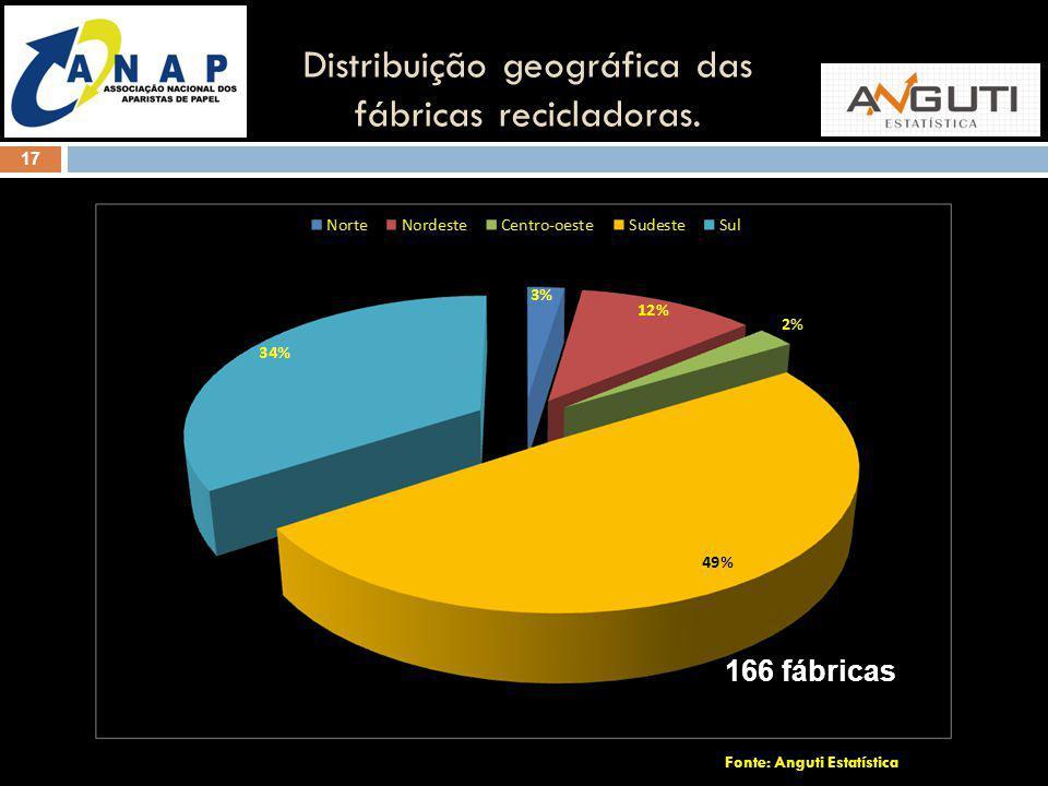 17 Distribuição geográfica das fábricas recicladoras. Fonte: Anguti Estatística 166 fábricas