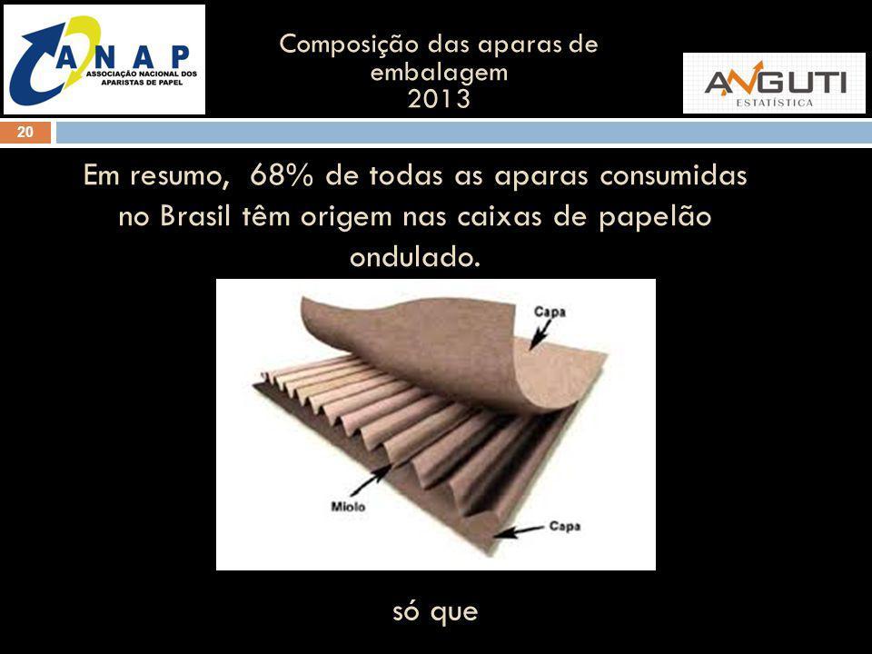 20 Composição das aparas de embalagem 2013 Em resumo, 68% de todas as aparas consumidas no Brasil têm origem nas caixas de papelão ondulado.