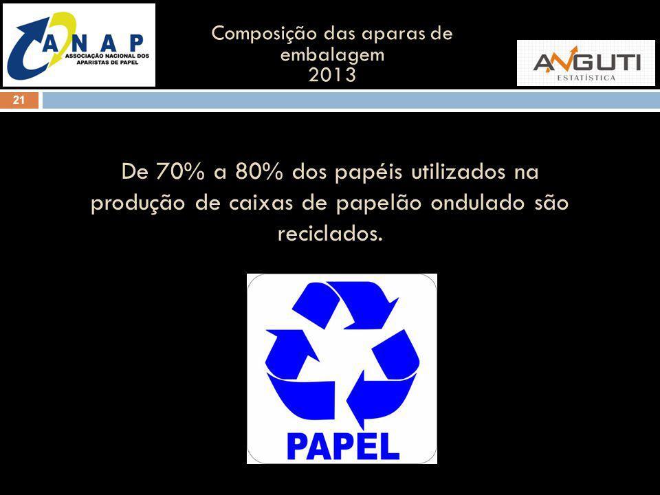 21 Composição das aparas de embalagem 2013 De 70% a 80% dos papéis utilizados na produção de caixas de papelão ondulado são reciclados.