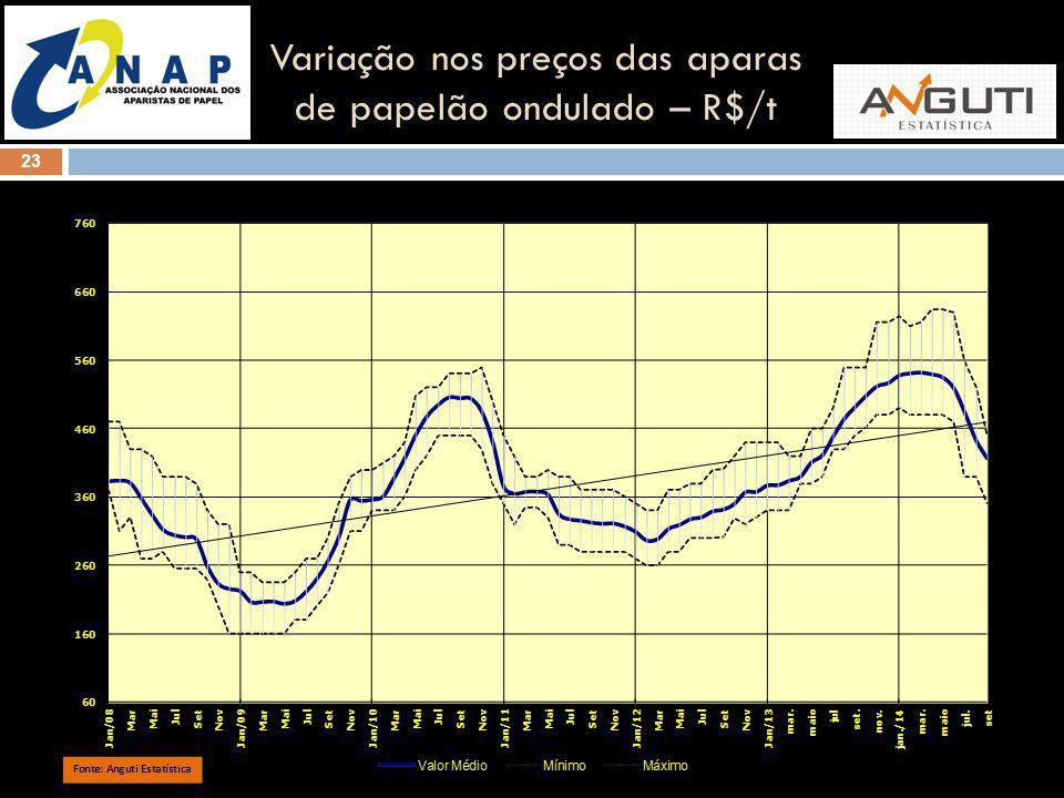 23 Variação nos preços das aparas de papelão ondulado – R$/t