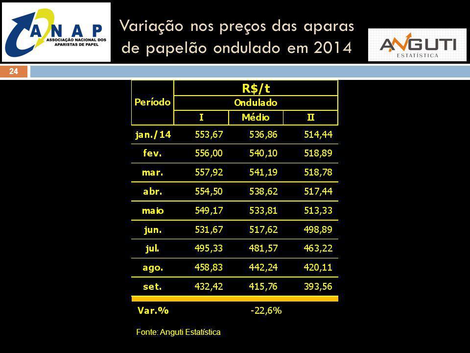24 Variação nos preços das aparas de papelão ondulado em 2014 Fonte: Anguti Estatística